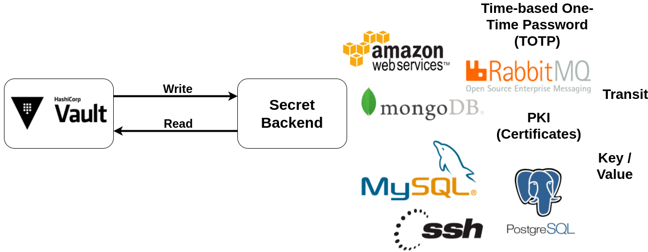 Manage distributed configuration and secrets with Spring