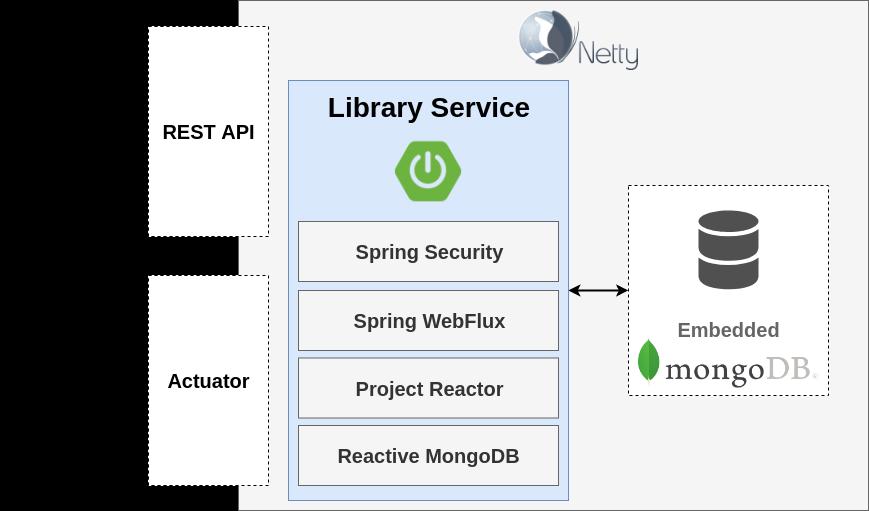 Reactive Spring Security 5 Workshop